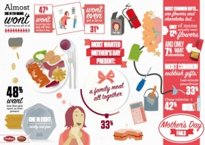 mothersdayinfographic