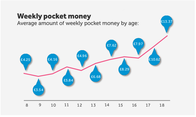 Weekly Pocket Money